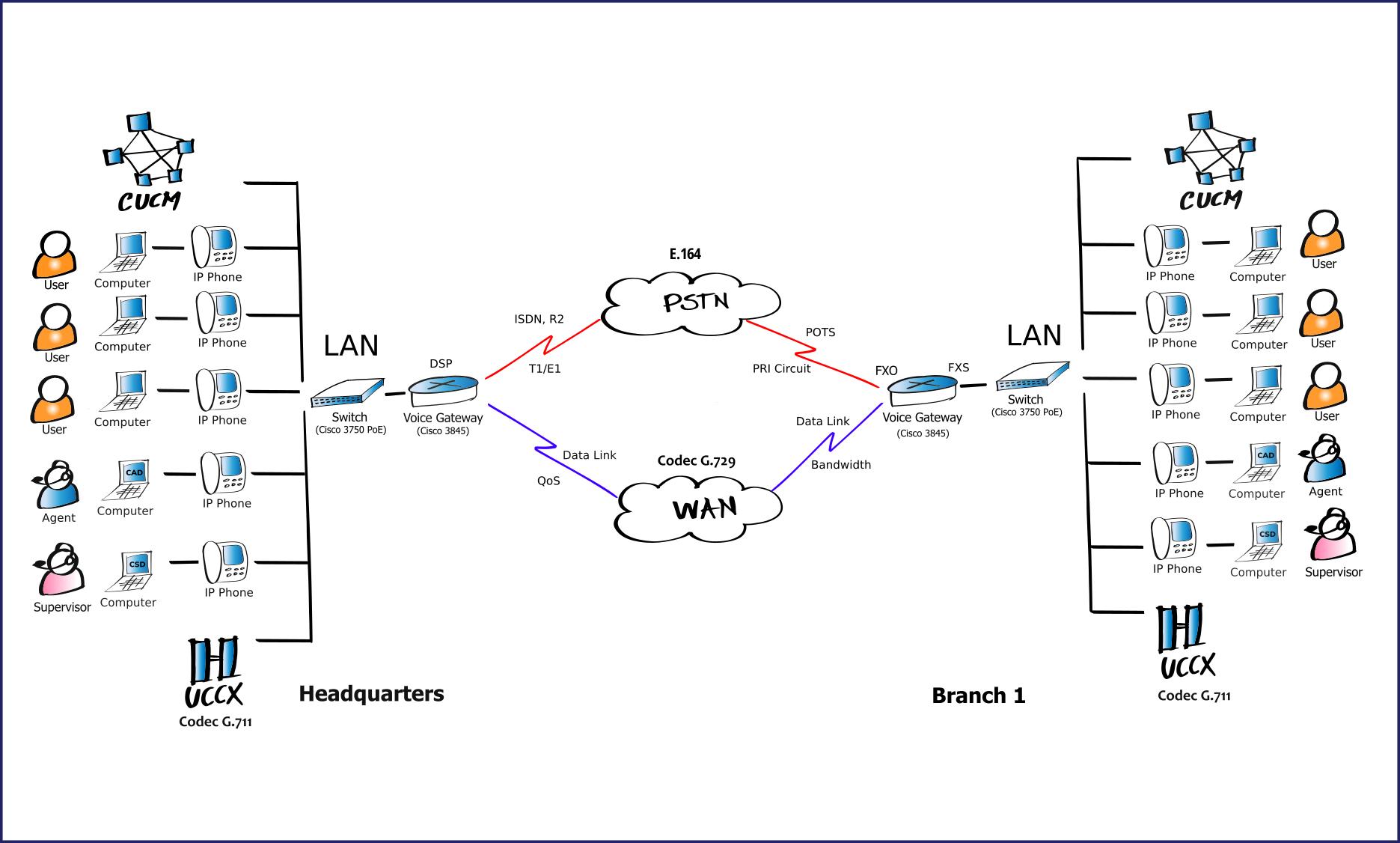 Cisco IP Telephony